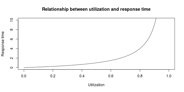 Relationship between utilization and response time